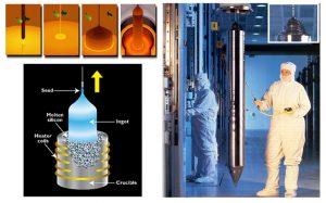 process steps of Czochralski crystal growth